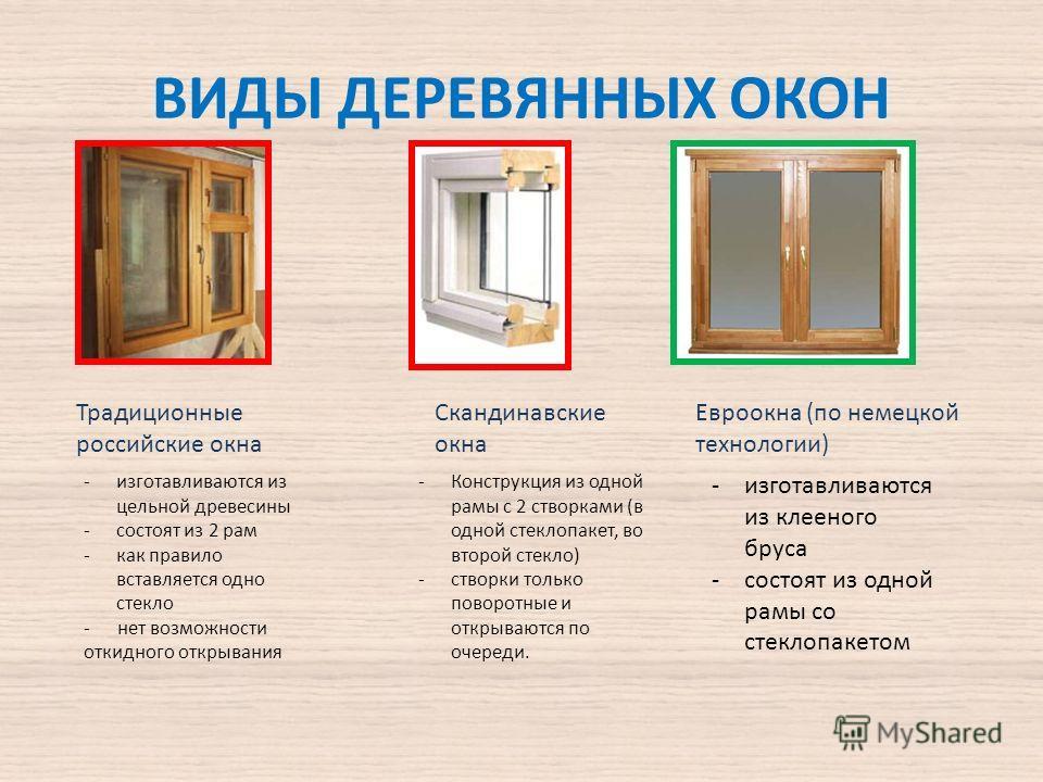 ВИДЫ ДЕРЕВЯННЫХ ОКОН Традиционные российские окна Скандинавские окна Евроокна (по немецкой технологии) -изготавливаются из клееного бруса -состоят из одной рамы со стеклопакетом -Конструкция из одной рамы с 2 створками (в одной стеклопакет, во второй
