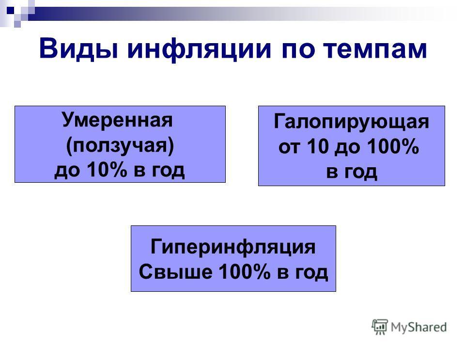 Виды инфляции по темпам Умеренная (ползучая) до 10% в год Гиперинфляция Свыше 100% в год Галопирующая от 10 до 100% в год