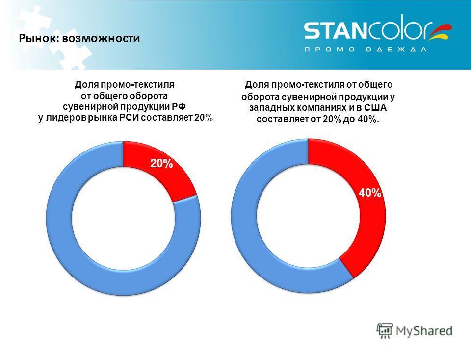 Доля промо-текстиля от общего оборота сувенирной продукции РФ у лидеров рынка РСИ составляет 20% Доля промо-текстиля от общего оборота сувенирной продукции у западных компаниях и в США составляет от 20% до 40%. Рынок: возможности