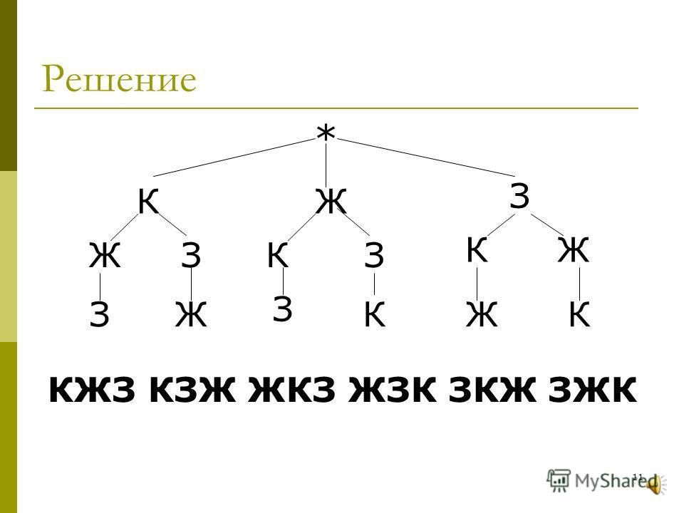 Октысюк У. С. 200710 Задача 2 У Васи в тетради нарисован прямоугольник, разделенный на три равные части. Он должен закрасить каждую из этих частей в один из трех цветов: красный, желтый, зеленый. Нельзя окрашивать разные части одинаковым цветом. Скол