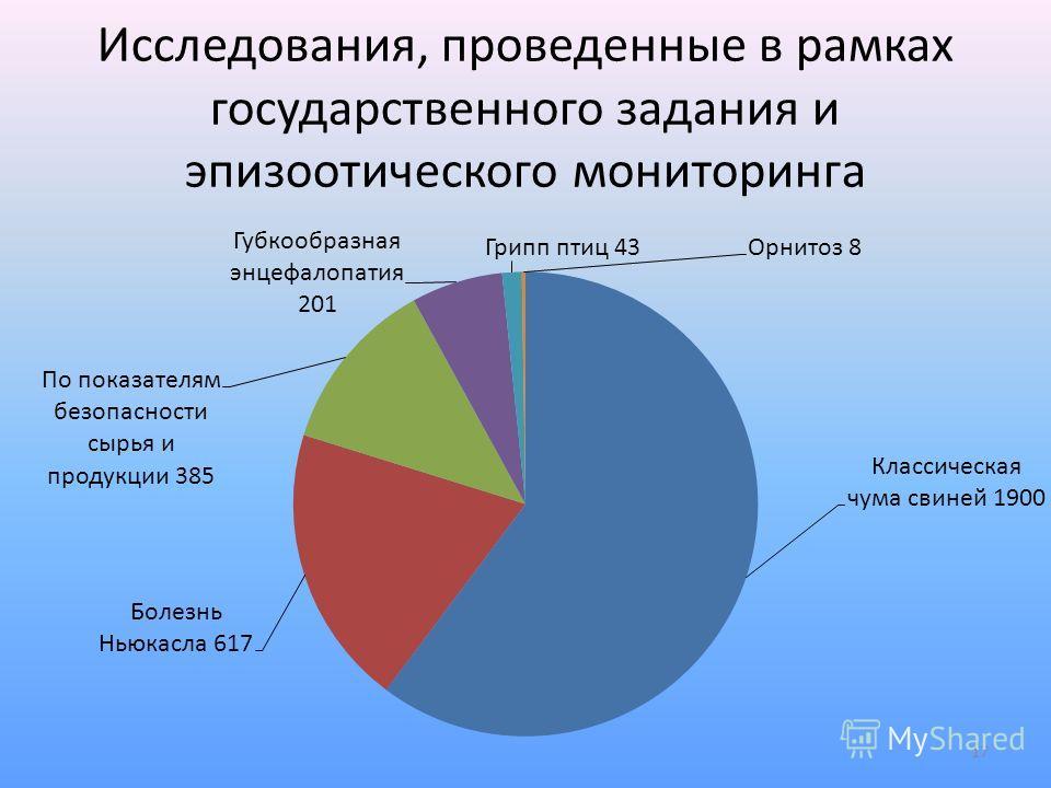 Исследования, проведенные в рамках государственного задания и эпизоотического мониторинга 17