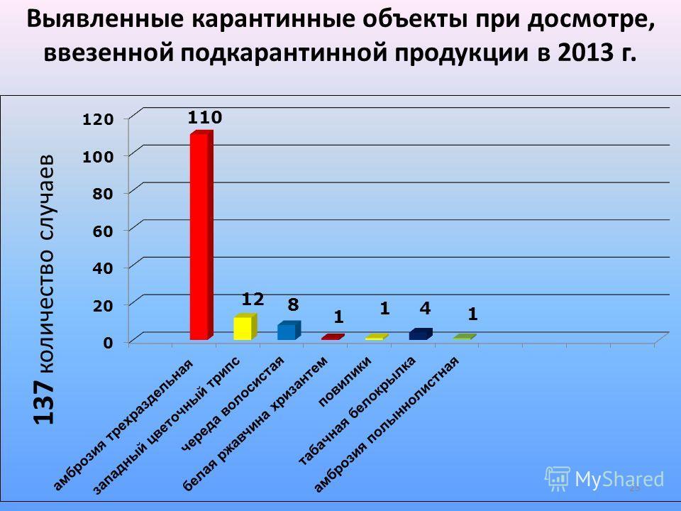 Выявленные карантинные объекты при досмотре, ввезенной подкарантинной продукции в 2013 г. 25