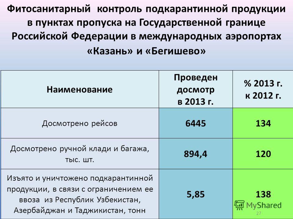 Наименование Проведен досмотр в 2013 г. % 2013 г. к 2012 г. Досмотрено рейсов 6445134 Досмотрено ручной клади и багажа, тыс. шт. 894,4120 Изъято и уничтожено подкарантинной продукции, в связи с ограничением ее ввоза из Республик Узбекистан, Азербайдж