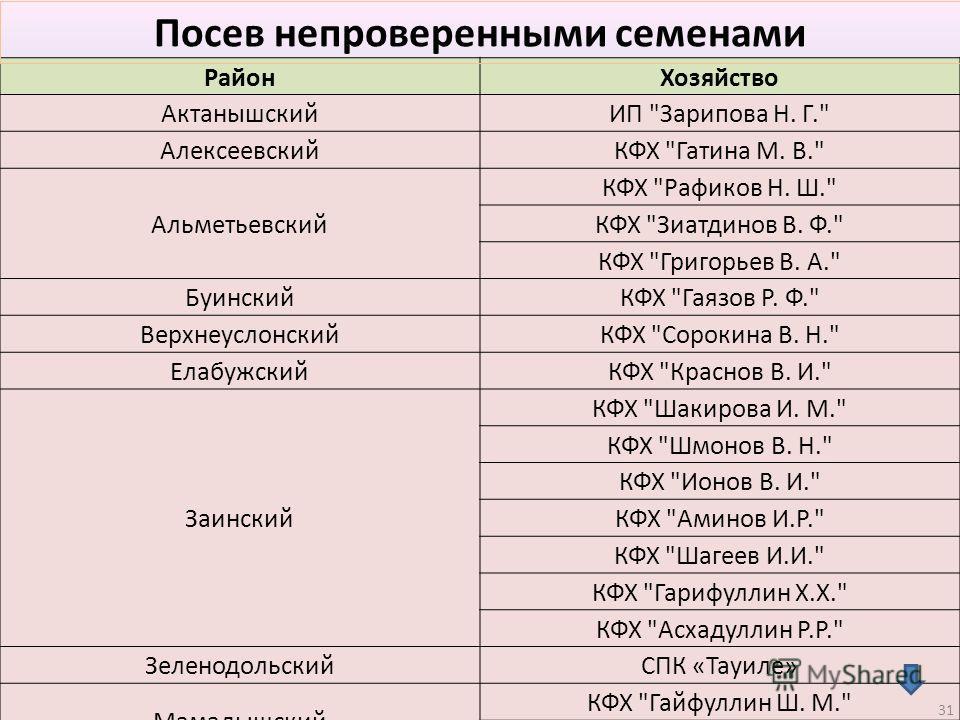 Район Хозяйство АктанышскийИП