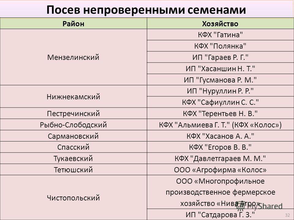 Район Хозяйство Мензелинский КФХ