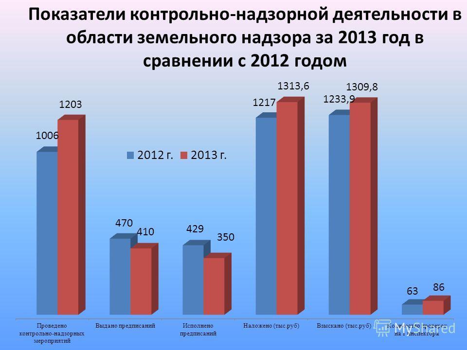 Показатели контрольно-надзорной деятельности в области земельного надзора за 2013 год в сравнении с 2012 годом
