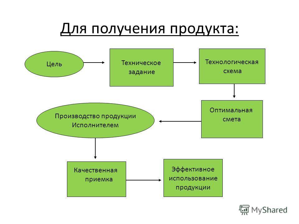 Для получения продукта: Цель Техническое задание Оптимальная смета Технологическая схема Производство продукции Исполнителем Качественная приемка Эффективное использование продукции
