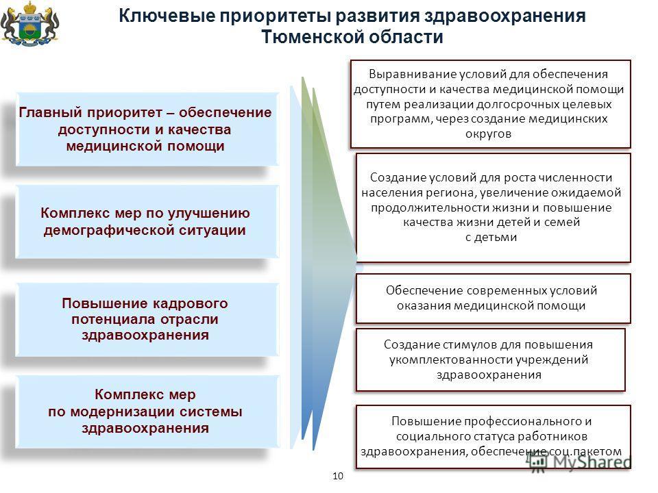 10 Ключевые приоритеты развития здравоохранения Тюменской области Повышение профессионального и социального статуса работников здравоохранения, обеспечение соц.пакетом Создание стимулов для повышения укомплектованности учреждений здравоохранения Созд