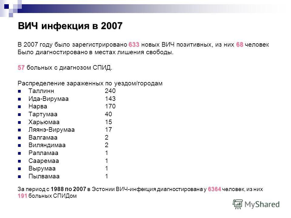 ВИЧ инфекция в 2007 63368 В 2007 году было зарегистрировано 633 новых ВИЧ позитивных, из них 68 человек Было диагностировано в местах лишения свободы. 57 57 больных с диагнозом СПИД. Распределение зараженных по уездом/городам Таллинн 240 Ида-Вирумаа
