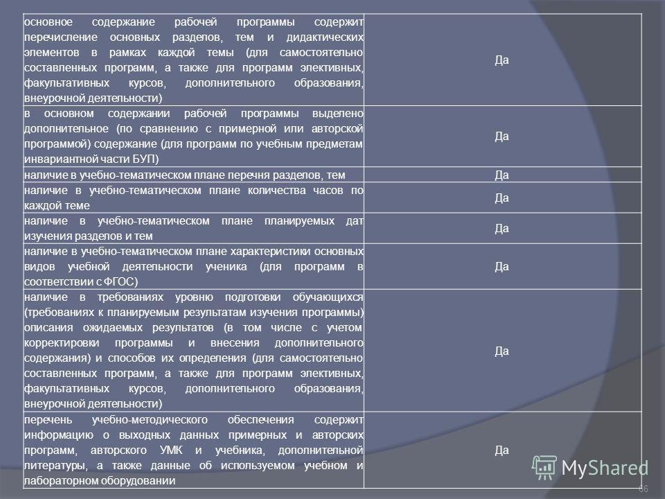 66 основное содержание рабочей программы содержит перечисление основных разделов, тем и дидактических элементов в рамках каждой темы (для самостоятельно составленных программ, а также для программ элективных, факультативных курсов, дополнительного об