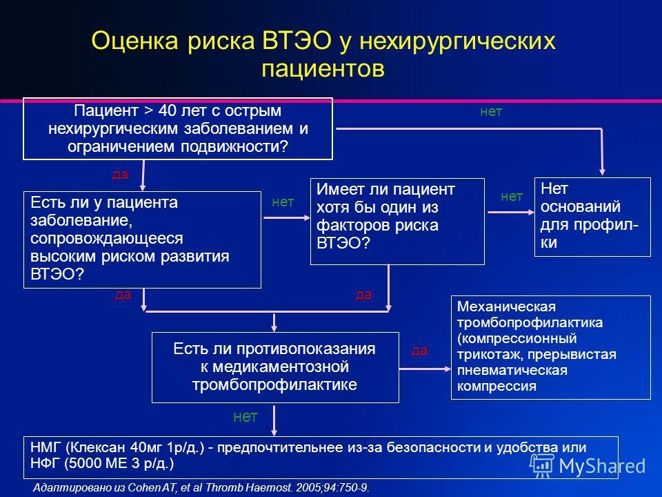 Имеет ли пациент хотя бы один из факторов риска ВТЭО? нет Нет оснований для профил- ки нет Механическая тромбопрофилактика (компрессионный трикотаж, прерывистая пневматическая компрессия да НМГ (Клексан 40 мг 1 р/д.) - предпочтительнее из-за безопасн