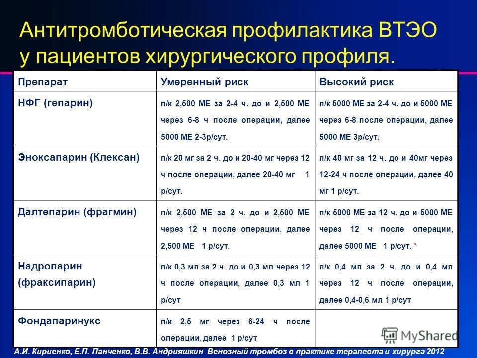Антитромботическая профилактика ВТЭО у пациентов хирургического профиля. Препарат Умеренный риск Высокий риск НФГ (гепарин) п/к 2,500 ME за 2-4 ч. до и 2,500 МЕ через 6-8 ч после операции, далее 5000 МЕ 2-3 р/сут. п/к 5000 ME за 2-4 ч. до и 5000 МЕ ч