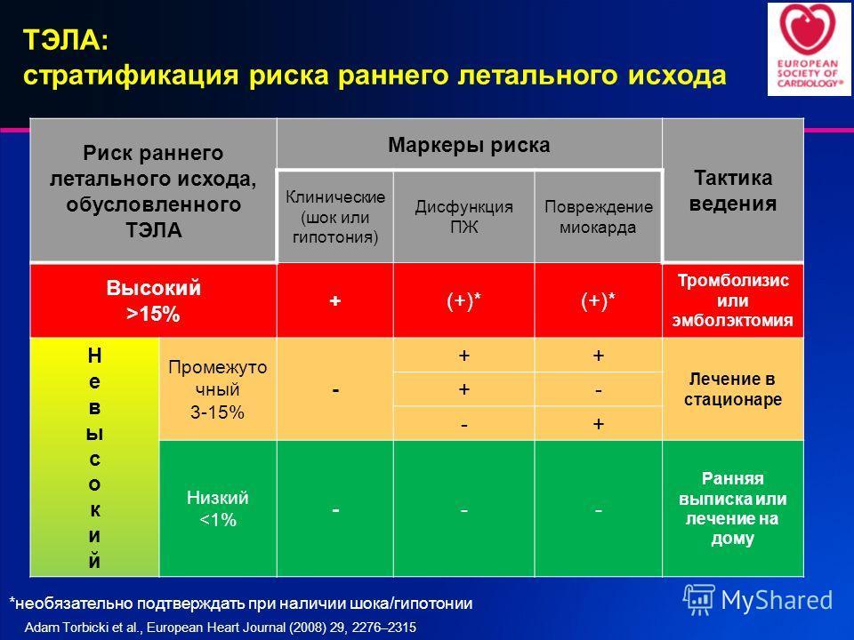 ТЭЛА: стратификация риска раннего летального исхода Риск раннего летального исхода, обусловленного ТЭЛА Маркеры риска Тактика ведения Клинические (шок или гипотония) Дисфункция ПЖ Повреждение миокарда Высокий >15% +(+)* Тромболизис или эмболэктомия Н