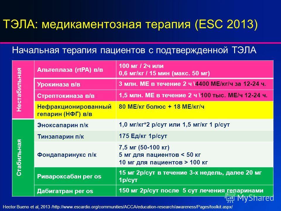 ТЭЛА: медикаментозная терапия (ESC 2013) Начальная терапия пациентов с подтвержденной ТЭЛА Нестабильная Альтеплаза (rtPA) в/в 100 мг / 2 ч или 0,6 мг/кг / 15 мин (макс. 50 мг) Урокиназа в/в 3 млн. МЕ в течение 2 ч \4400 МЕ/кг/ч за 12-24 ч. Стрептокин