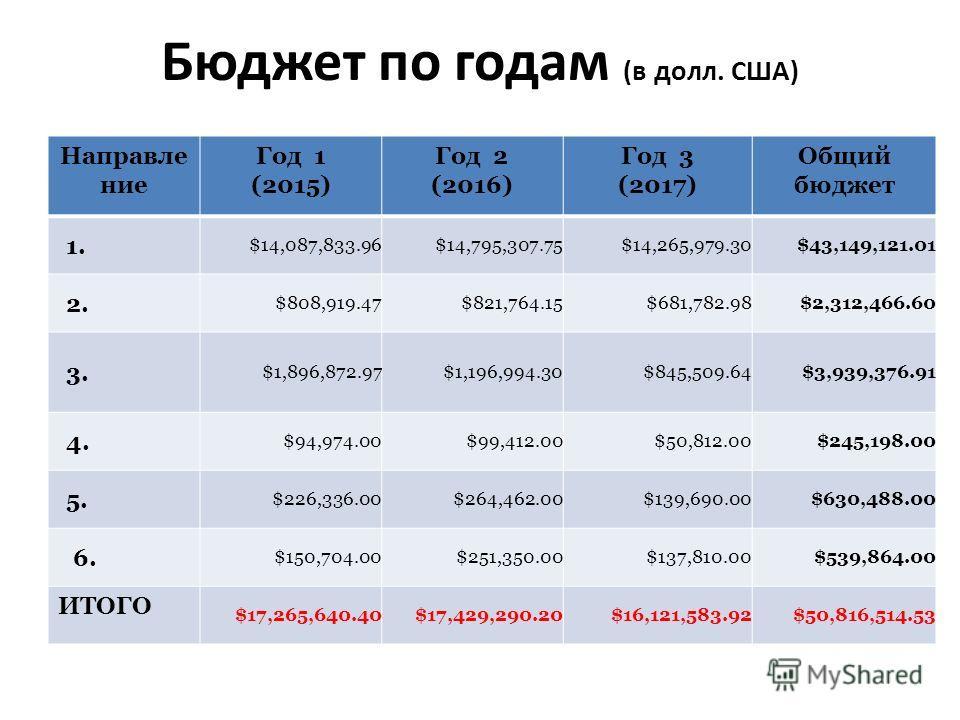 Бюджет по годам (в долл. США) Направление Год 1 (2015) Год 2 (2016) Год 3 (2017) Общий бюджет 1. $14,087,833.96$14,795,307.75$14,265,979.30$43,149,121.01 2. $808,919.47$821,764.15$681,782.98$2,312,466.60 3. $1,896,872.97$1,196,994.30$845,509.64$3,939