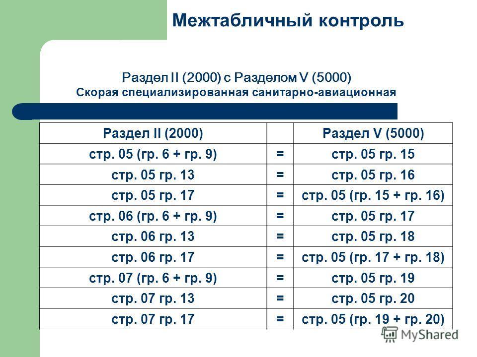 Межтабличный контроль Раздел II (2000) с Разделом V (5000) Скорая специализированная санитарно-авиационная Раздел II (2000)Раздел V (5000) стр. 05 (гр. 6 + гр. 9)=стр. 05 гр. 15 стр. 05 гр. 13=стр. 05 гр. 16 стр. 05 гр. 17=стр. 05 (гр. 15 + гр. 16) с