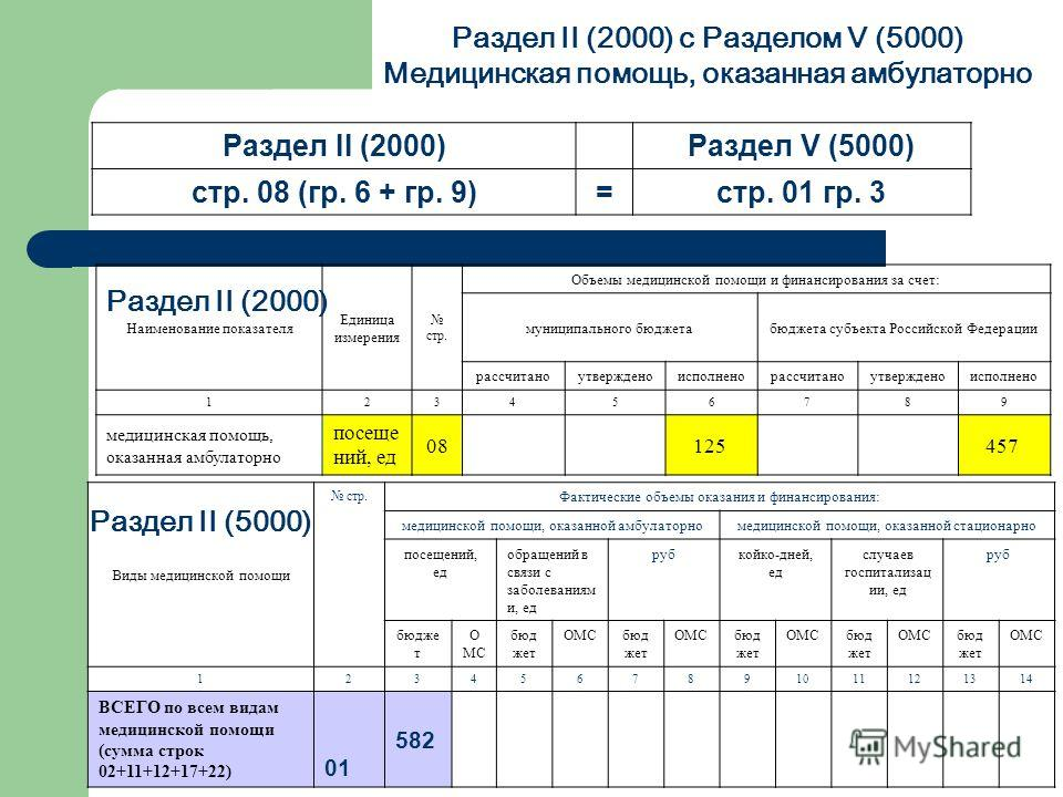 Раздел II (2000) с Разделом V (5000) Медицинская помощь, оказанная амбулаторно Наименование показателя Единица измерения стр. Объемы медицинской помощи и финансирования за счет: муниципального бюджетабюджета субъекта Российской Федерации рассчитаноут
