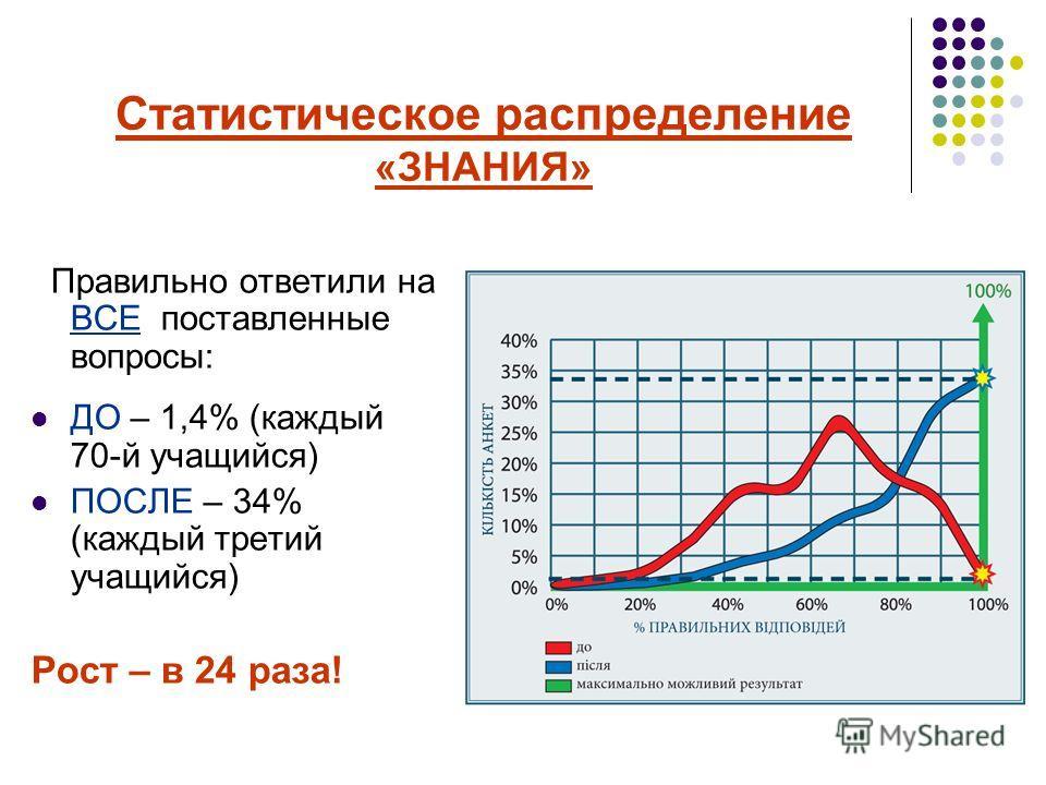 Статистическое распределение «ЗНАНИЯ» Правильно ответили на ВСЕ поставленные вопросы: ДО – 1,4% (каждый 70-й учащийся) ПОСЛЕ – 34% (каждый третий учащийся) Рост – в 24 раза!