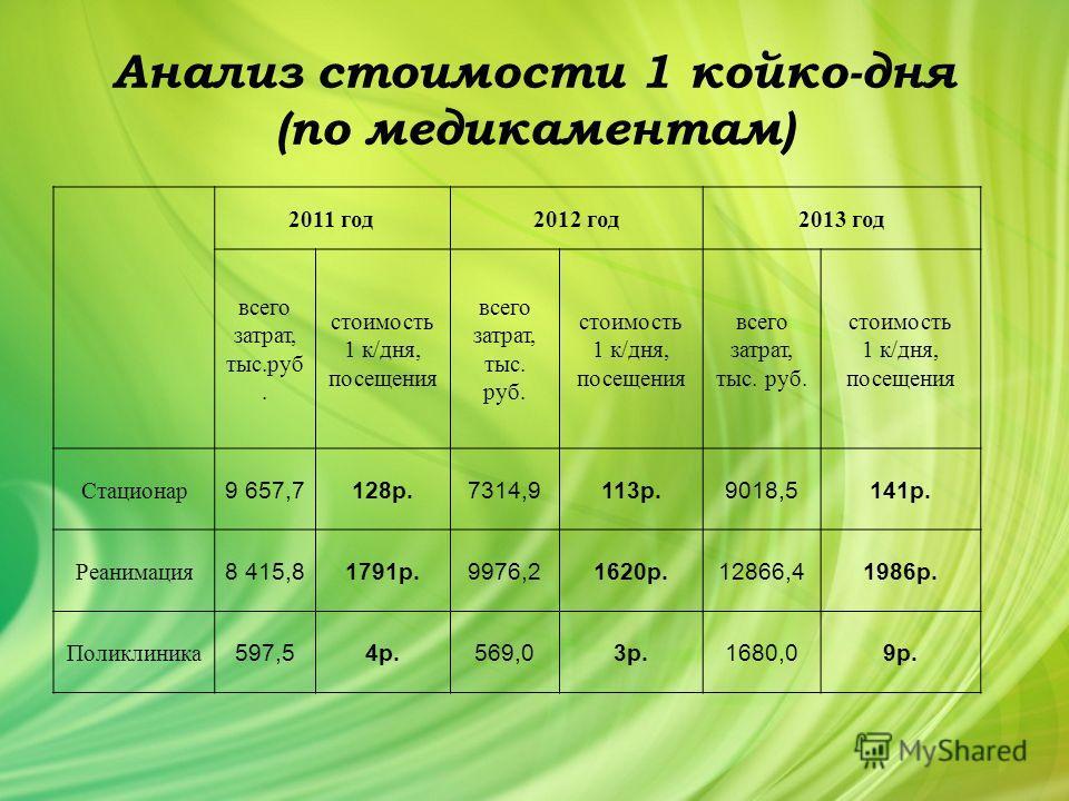 Анализ стоимости 1 койко-дня (по медикаментам) 2011 год 2012 год 2013 год всего затрат, тыс.руб. стоимость 1 к/дня, посещения всего затрат, тыс. руб. стоимость 1 к/дня, посещения всего затрат, тыс. руб. стоимость 1 к/дня, посещения Стационар 9 657,71