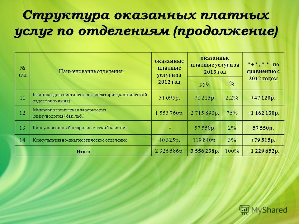 Структура оказанных платных услуг по отделениям (продолжение) п/п Наименование отделения оказанные платные услуги за 2012 год оказанные платные услуги за 2013 год