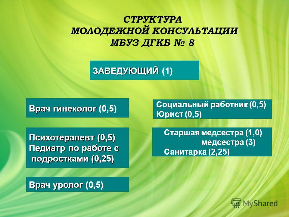 СТРУКТУРА МОЛОДЕЖНОЙ КОНСУЛЬТАЦИИ МБУЗ ДГКБ 8 ЗАВЕДУЮЩИЙ ЗАВЕДУЮЩИЙ (1) Врач гинеколог Врач гинеколог (0,5) Врач уролог Врач уролог (0,5) Психотерапевт (0,5) Педиатр по работе с подростками (0,25) подростками (0,25) Социальный работник (0,5) Юрист (0