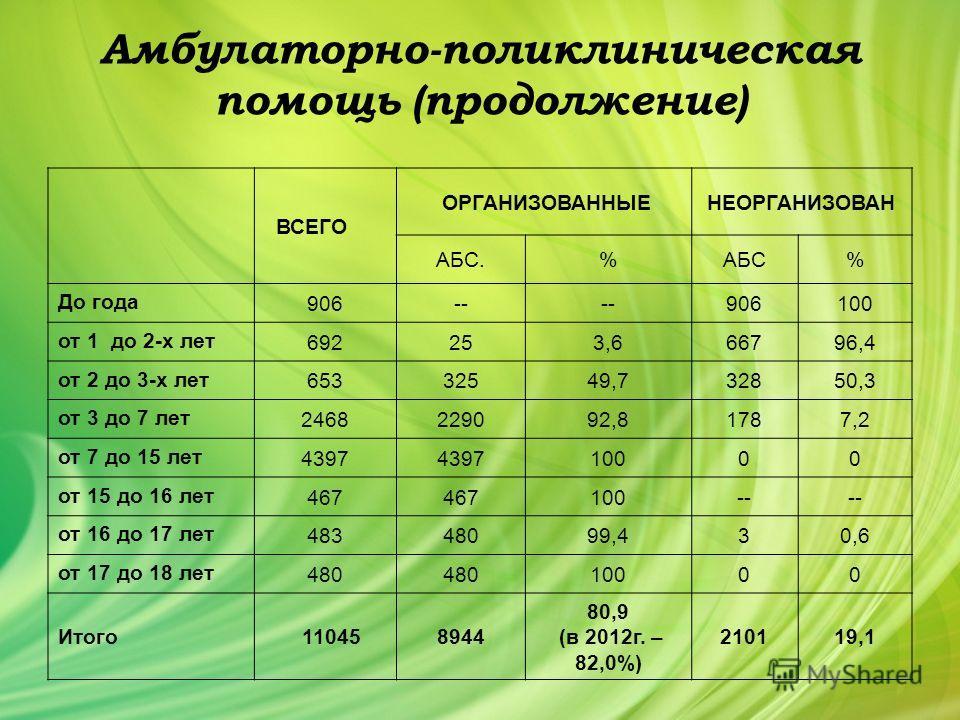 Амбулаторно-поликлиническая помощь (продолжение) ВСЕГО ОРГАНИЗОВАННЫЕНЕОРГАНИЗОВАН АБС.%АБС% До года 906-- 906100 от 1 до 2-х лет 692253,666796,4 от 2 до 3-х лет 65332549,732850,3 от 3 до 7 лет 2468229092,81787,2 от 7 до 15 лет 4397 10000 от 15 до 16