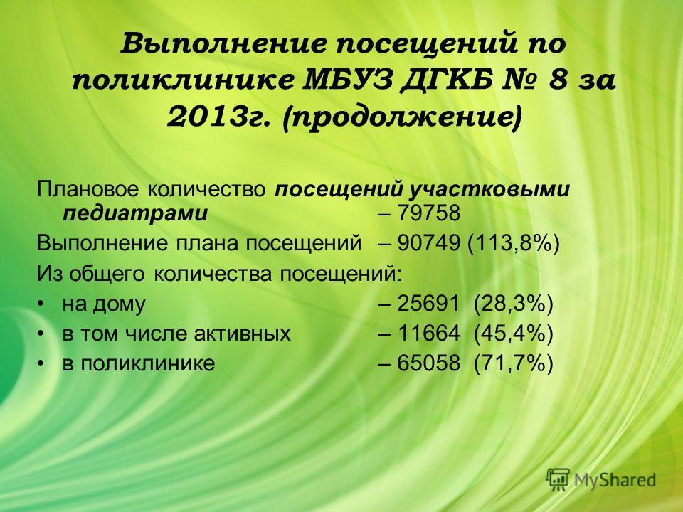 Выполнение посещений по поликлинике МБУЗ ДГКБ 8 за 2013 г. (продолжение) Плановое количество посещений участковыми педиатрами– 79758 Выполнение плана посещений– 90749 (113,8%) Из общего количества посещений: на дому– 25691 (28,3%) в том числе активны