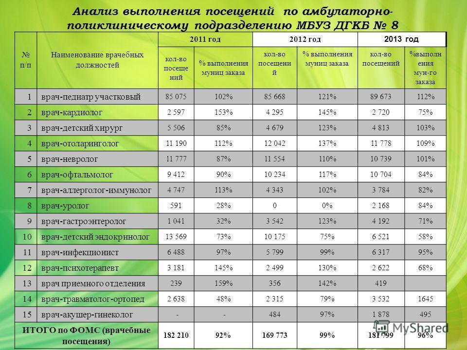 Анализ выполнения посещений по амбулаторно- поликлиническому подразделению МБУЗ ДГКБ 8 п/п Наименование врачебных должностей 2011 год 2012 год 2013 год кол-во посеще ний % выполнения муниц заказа кол-во посещени й % выполнения муниц заказа кол-во пос