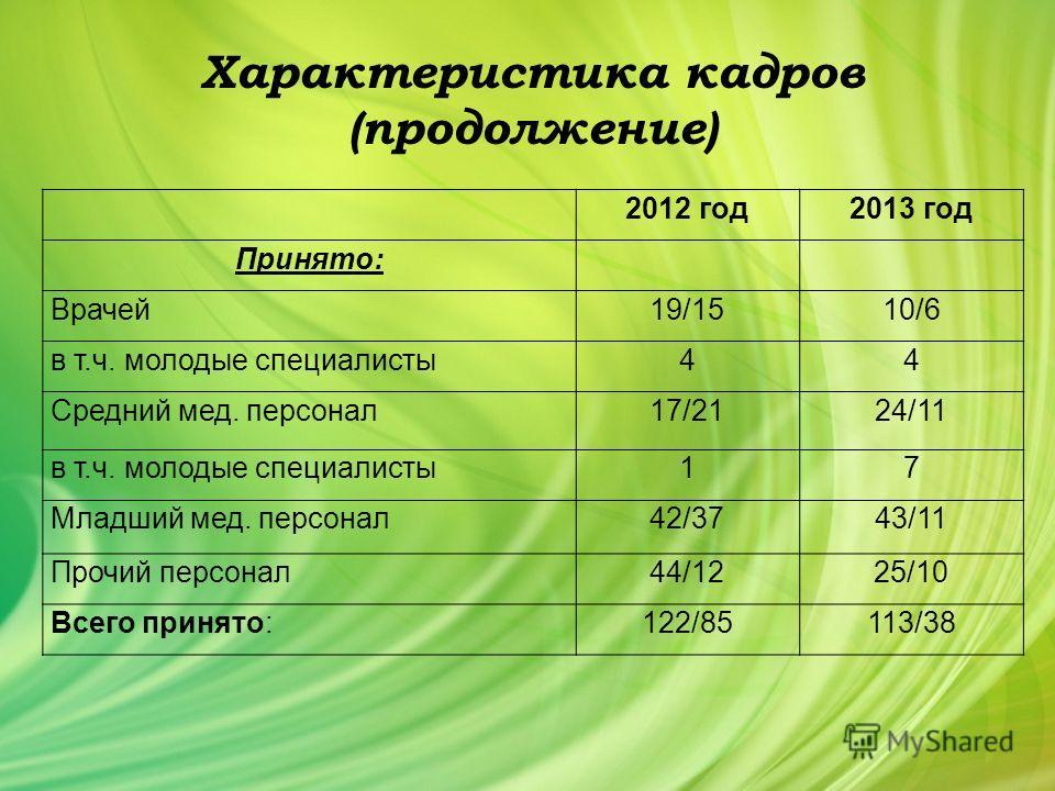 Характеристика кадров (продолжение) 2012 год 2013 год Принято: Врачей 19/1510/6 в т.ч. молодые специалисты 44 Средний мед. персонал 17/2124/11 в т.ч. молодые специалисты 17 Младший мед. персонал 42/3743/11 Прочий персонал 44/1225/10 Всего принято:122