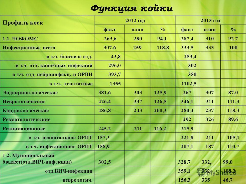 Профиль коек 2012 год 2013 год фактплан%фактплан% 1.1. ЧОФОМС 263,6 28094,1 287,431092,7 Инфекционные всего 307,6259118,8333,5333100 в т.ч. боксовое отд.43,8 253,4 в т.ч. отд. кишечных инфекций 296,0 302 в т.ч. отд. нейроинфекц. и ОРВИ393,7 350 в т.ч