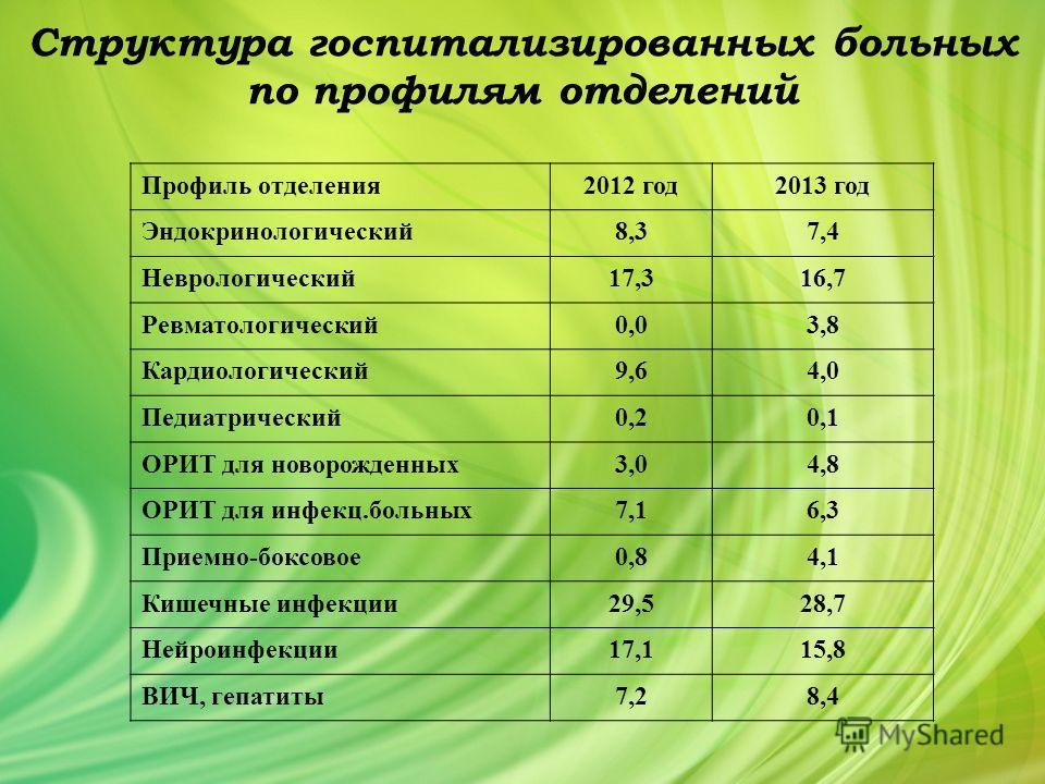Структура госпитализированных больных по профилям отделений Профиль отделения 2012 год 2013 год Эндокринологический 8,37,4 Неврологический 17,316,7 Ревматологический 0,03,8 Кардиологический 9,64,0 Педиатрический 0,20,1 ОРИТ для новорожденных 3,04,8 О
