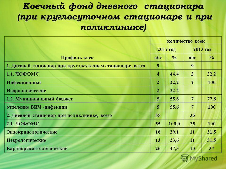 Коечный фонд дневного стационара (при круглосуточном стационаре и при поликлинике) Профиль коек количество коек 2012 год 2013 год абс % % 1. Дневной стационар при круглосуточном стационаре, всего 9 9 1.1. ЧОФОМС4 44,4222,2 Инфекционные 222,22100 Невр