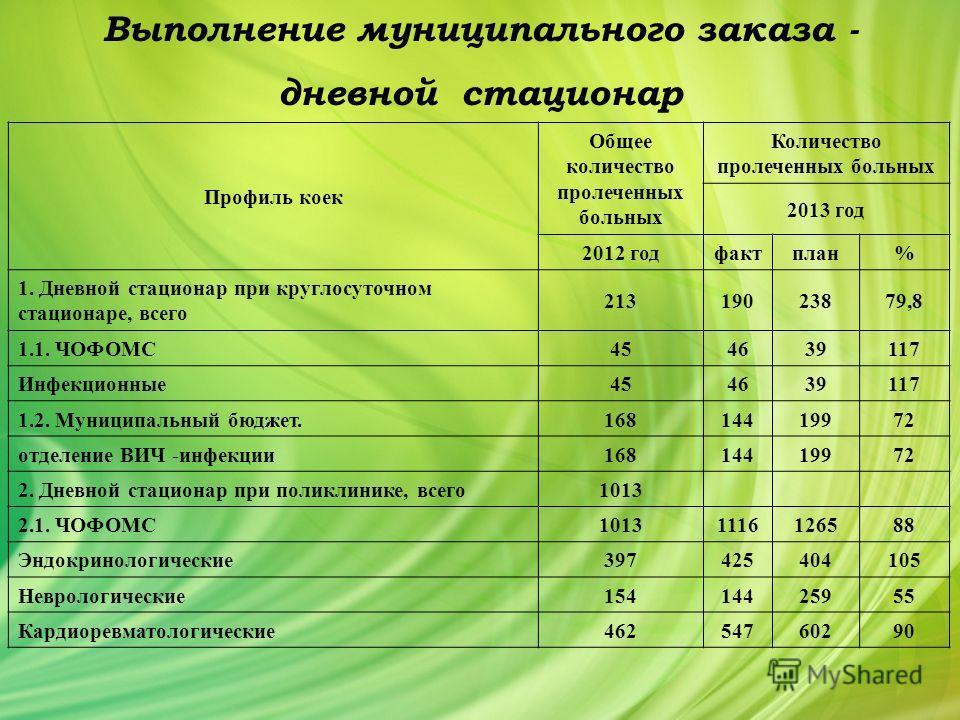 Выполнение муниципального заказа - дневной стационар Профиль коек Общее количество пролеченных больных Количество пролеченных больных 2013 год 2012 год фактплан% 1. Дневной стационар при круглосуточном стационаре, всего 21319023879,8 1.1. ЧОФОМС 4546