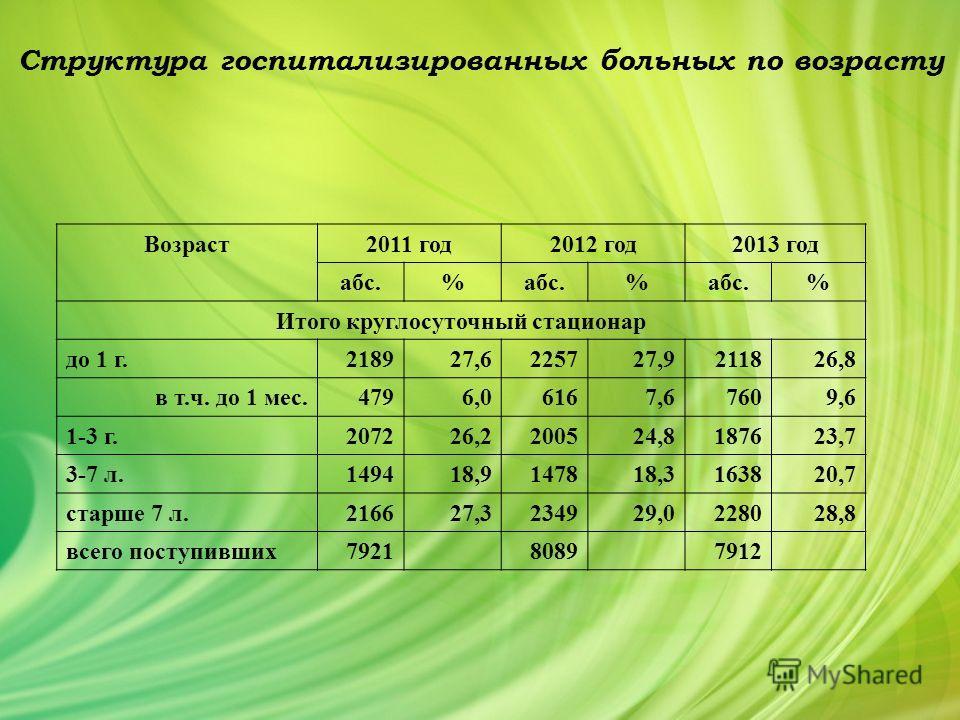 Структура госпитализированных больных по возрасту Возраст 2011 год 2012 год 2013 год абс.% % % Итого круглосуточный стационар до 1 г. 218927,6225727,9211826,8 в т.ч. до 1 мес. 4796,06167,67609,6 1-3 г.207226,2200524,8187623,7 3-7 л.149418,9147818,316