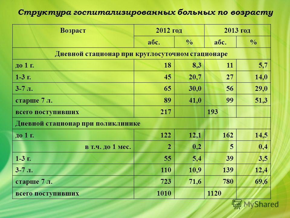 Структура госпитализированных больных по возрасту Возраст 2012 год 2013 год абс.% % Дневной стационар при круглосуточном стационаре до 1 г. 188,3115,7 1-3 г. 4520,72714,0 3-7 л. 6530,05629,0 старше 7 л. 8941,09951,3 всего поступивших 217193 Дневной с