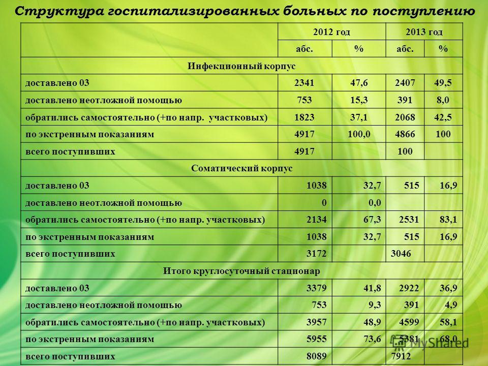 Структура госпитализированных больных по поступлению 2012 год 2013 год абс.% % Инфекционный корпус доставлено 03234147,6240749,5 доставлено неотложной помощью 75315,33918,0 обратились самостоятельно (+по напр. участковых)182337,1206842,5 по экстренны