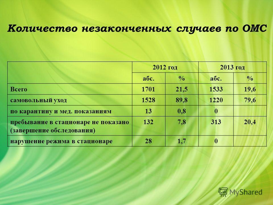 Количество незаконченных случаев по ОМС 2012 год 2013 год абс.% % Всего 170121,5153319,6 самовольный уход 152889,8122079,6 по карантину и мед. показаниям 130,80 пребывание в стационаре не показано (завершение обследования) 1327,831320,4 нарушение реж