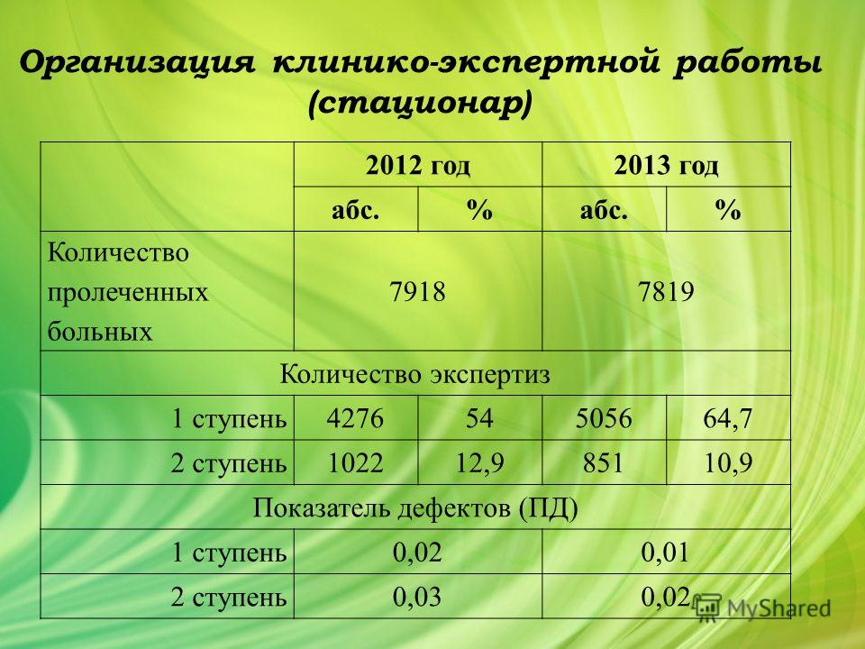 Организация клинико-экспертной работы (стационар) 2012 год 2013 год абс.% % Количество пролеченных больных 79187819 Количество экспертиз 1 ступень 427654505664,7 2 ступень 102212,985110,9 Показатель дефектов (ПД) 1 ступень 0,020,01 2 ступень 0,030,02