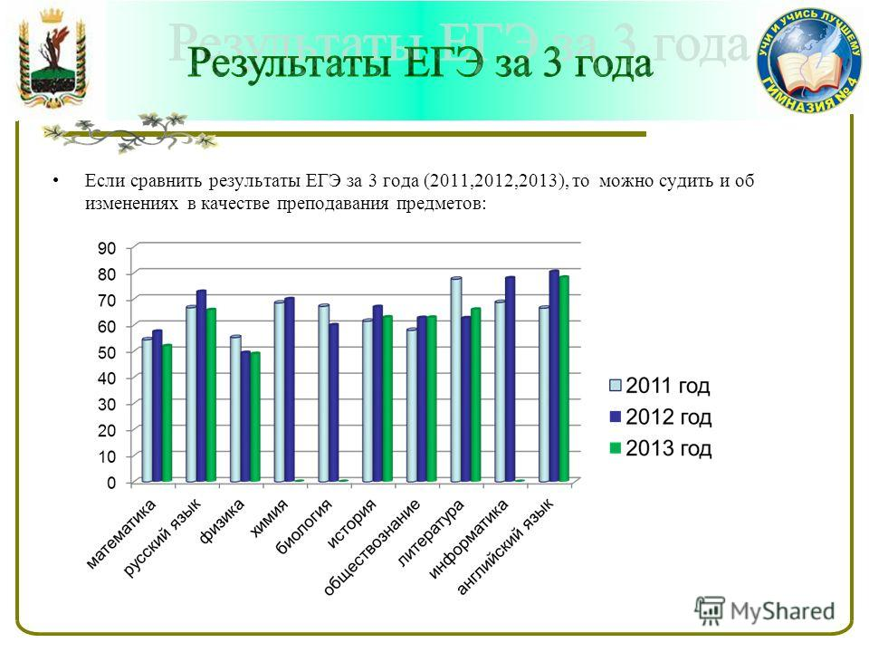 Если сравнить результаты ЕГЭ за 3 года (2011,2012,2013), то можно судить и об изменениях в качестве преподавания предметов: