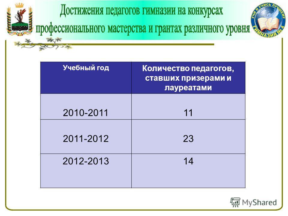 Учебный год Количество педагогов, ставших призерами и лауреатами 2010-201111 2011-201223 2012-201314
