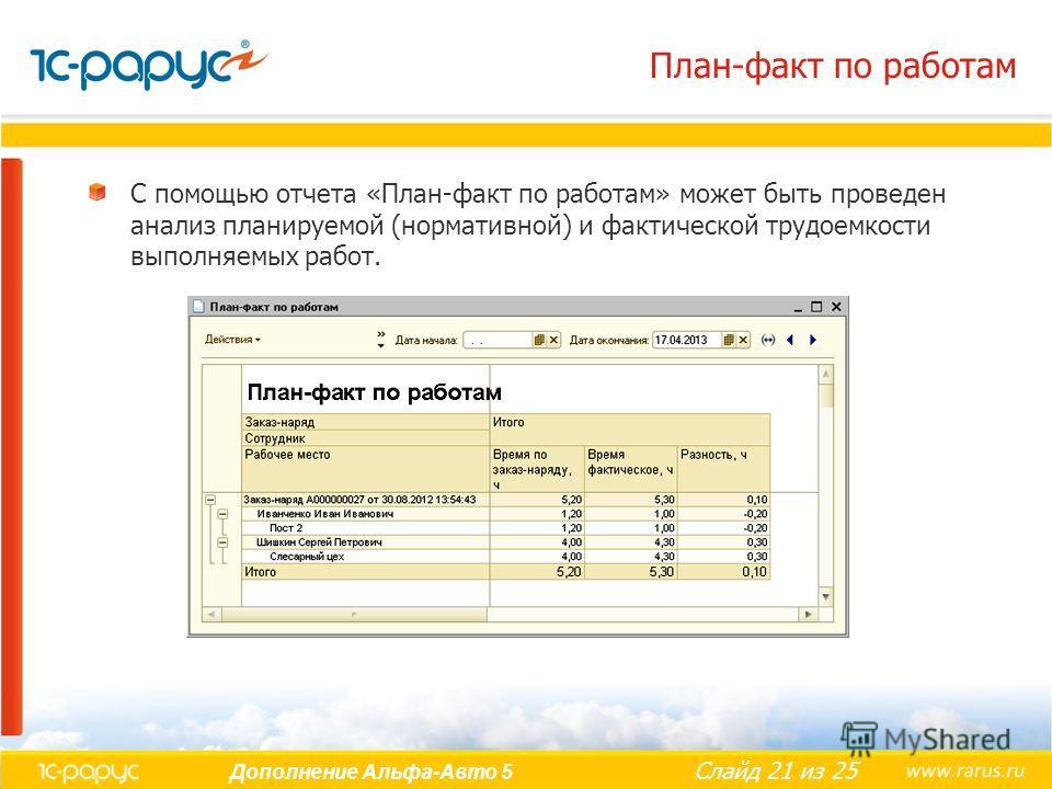 Слайд 21 из 25 Дополнение Альфа-Авто 5 План-факт по работам С помощью отчета «План-факт по работам» может быть проведен анализ планируемой (нормативной) и фактической трудоемкости выполняемых работ.
