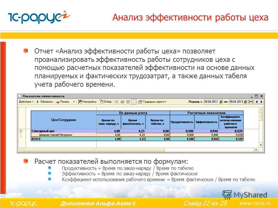 Слайд 22 из 25 Дополнение Альфа-Авто 5 Анализ эффективности работы цеха Отчет «Анализ эффективности работы цеха» позволяет проанализировать эффективность работы сотрудников цеха с помощью расчетных показателей эффективности на основе данных планируем