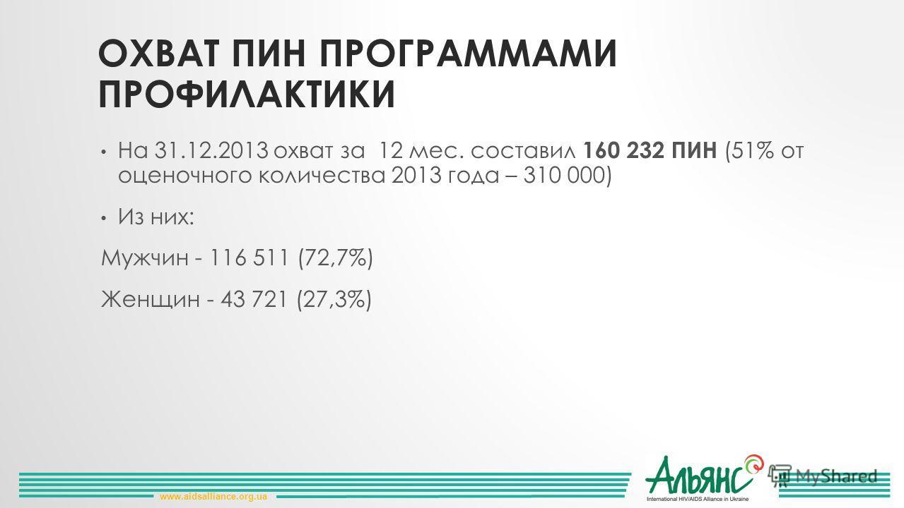 ОХВАТ ПИН ПРОГРАММАМИ ПРОФИЛАКТИКИ На 31.12.2013 охват за 12 мес. составил 160 232 ПИН (51% от оценочного количества 2013 года – 310 000) Из них: Мужчин - 116 511 (72,7%) Женщин - 43 721 (27,3%) www.aidsalliance.org.ua