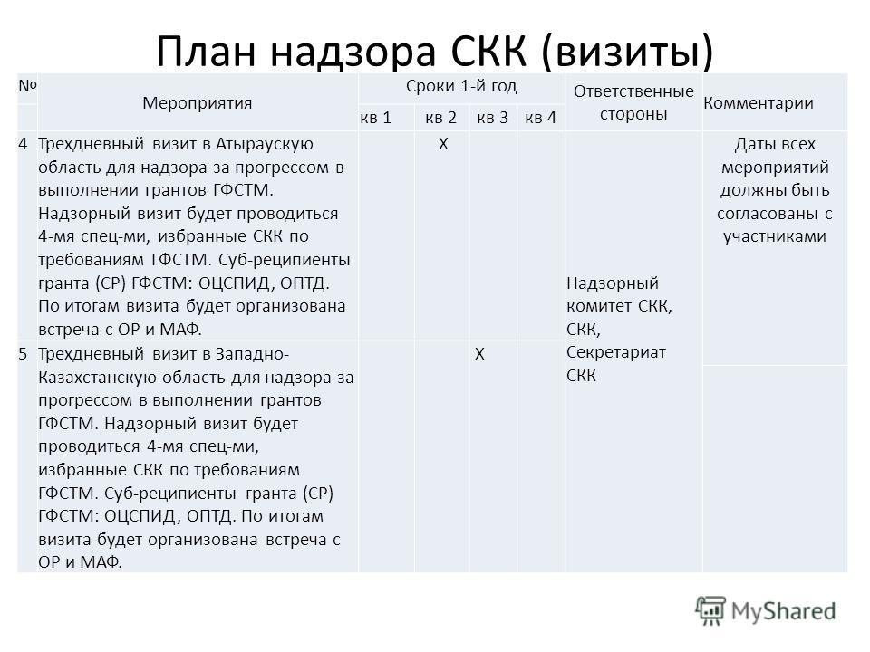 План надзора СКК (визиты) Мероприятия Сроки 1-й год Ответственные стороны Комментарии кв 1 кв 2 кв 3 кв 4 4Трехдневный визит в Атыраускую область для надзора за прогрессом в выполнении грантов ГФСТМ. Надзорный визит будет проводиться 4-мя спец-ми, из