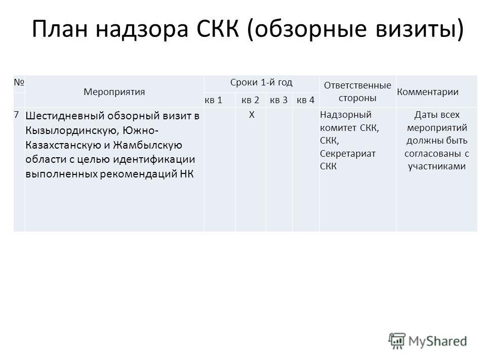 План надзора СКК (обзорные визиты) Мероприятия Сроки 1-й год Ответственные стороны Комментарии кв 1 кв 2 кв 3 кв 4 7 Шестидневный обзорный визит в Кызылординскую, Южно- Казахстанскую и Жамбылскую области с целью идентификации выполненных рекомендаций