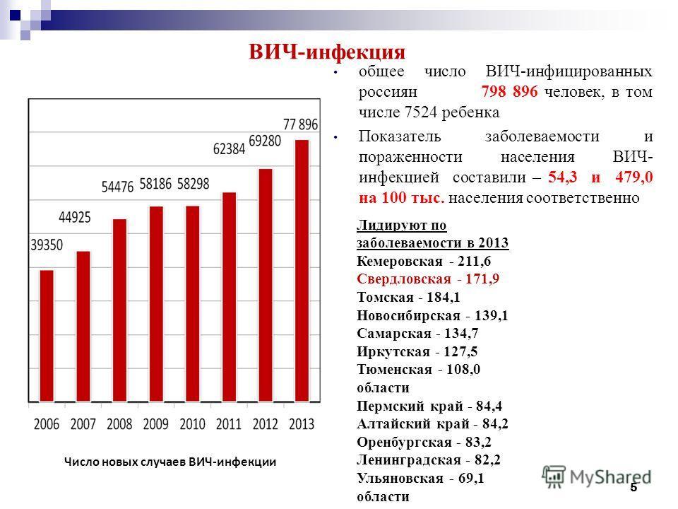 5 ВИЧ-инфекция общее число ВИЧ-инфицированных россиян 798 896 человек, в том числе 7524 ребенка Показатель заболеваемости и пораженности населения ВИЧ- инфекцией составили – 54,3 и 479,0 на 100 тыс. населения соответственно Лидируют по заболеваемости
