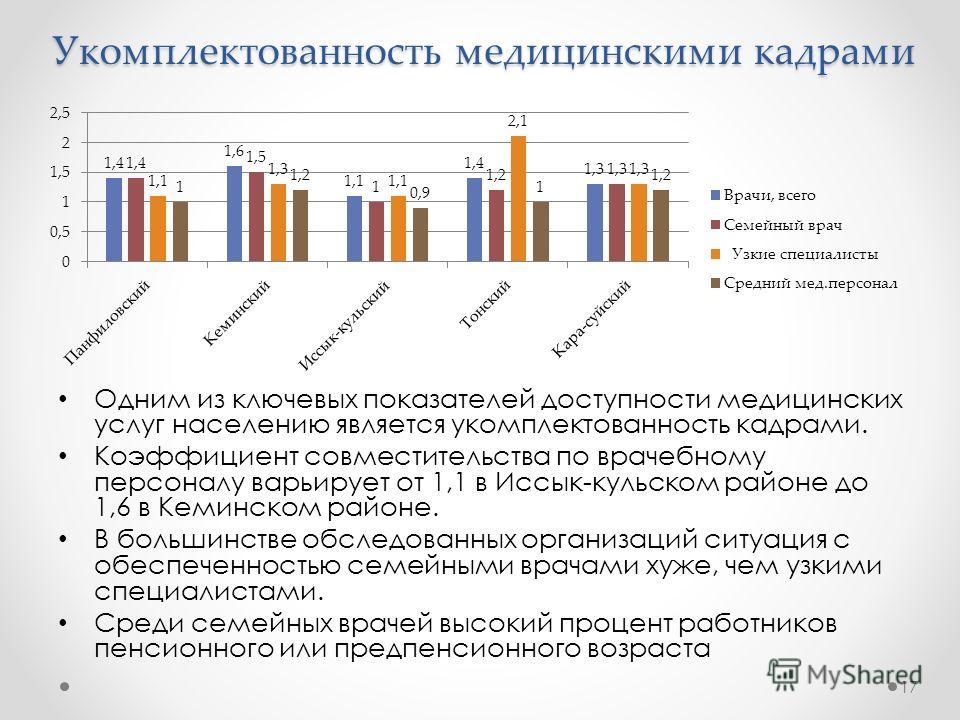 Укомплектованность медицинскими кадрами Одним из ключевых показателей доступности медицинских услуг населению является укомплектованность кадрами. Коэффициент совместительства по врачебному персоналу варьирует от 1,1 в Иссык-кульском районе до 1,6 в