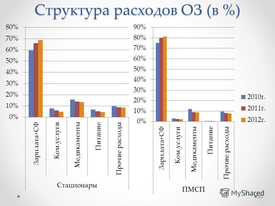 Структура расходов ОЗ (в %) 20