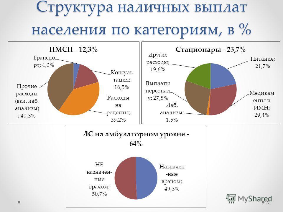 Структура наличных выплат населения по категориям, в % 25
