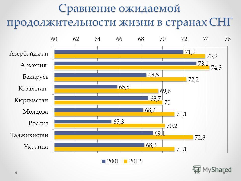 Сравнение ожидаемой продолжительности жизни в странах СНГ 7